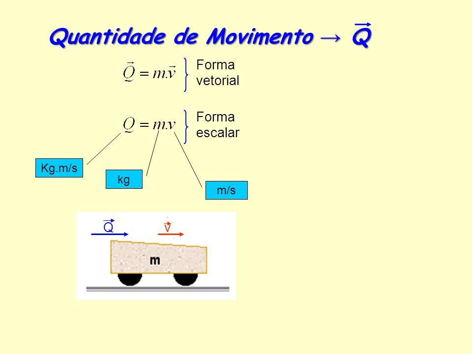 Q v Quantidade de Movimento → Q Forma vetorial Forma escalar Kg.m/s kg m/s