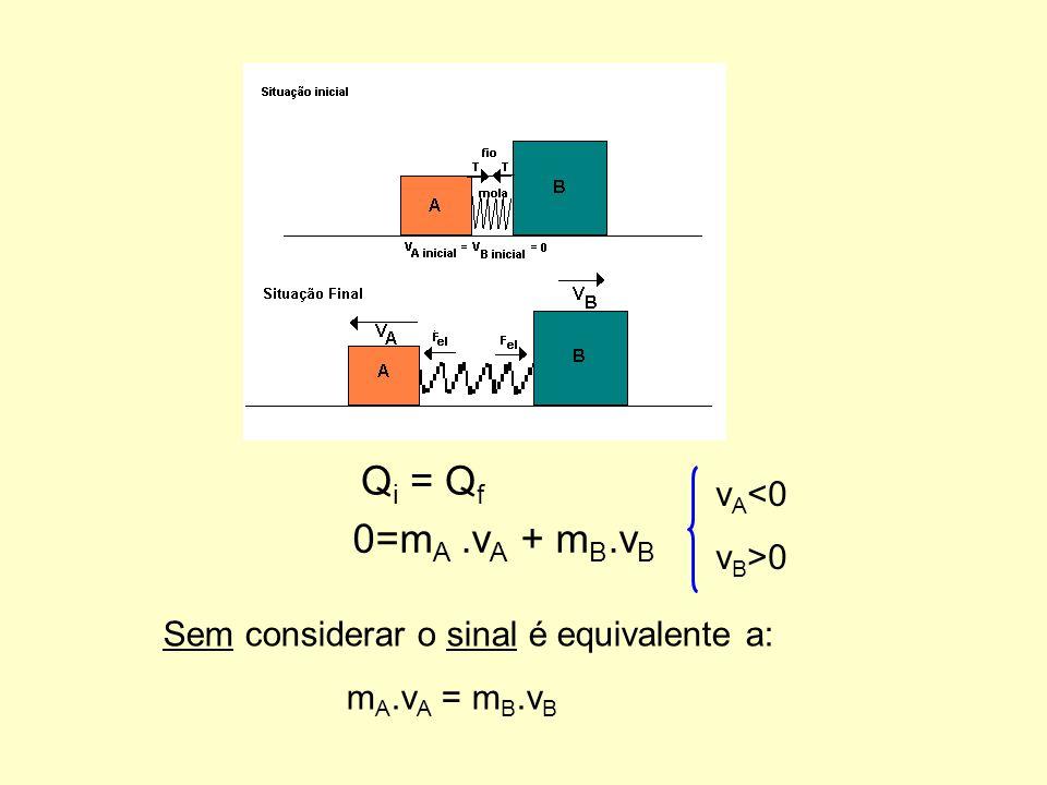 Sem considerar o sinal é equivalente a: m A.v A = m B.v B m.V = M.v