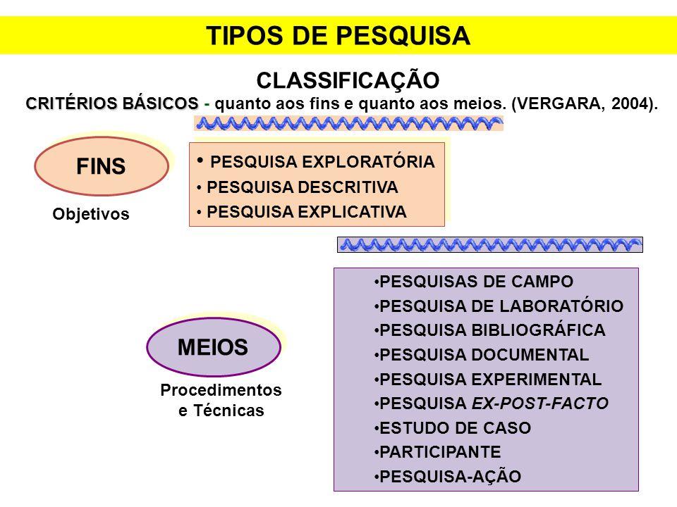 TIPOS DE PESQUISA CLASSIFICAÇÃO CRITÉRIOS BÁSICOS CRITÉRIOS BÁSICOS - quanto aos fins e quanto aos meios. (VERGARA, 2004). FINS PESQUISA EXPLORATÓRIA