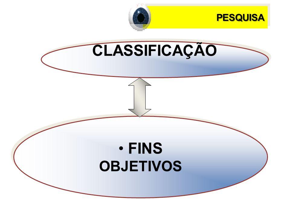 CLASSIFICAÇÃO FINS OBJETIVOS FINS OBJETIVOS PESQUISAPESQUISA