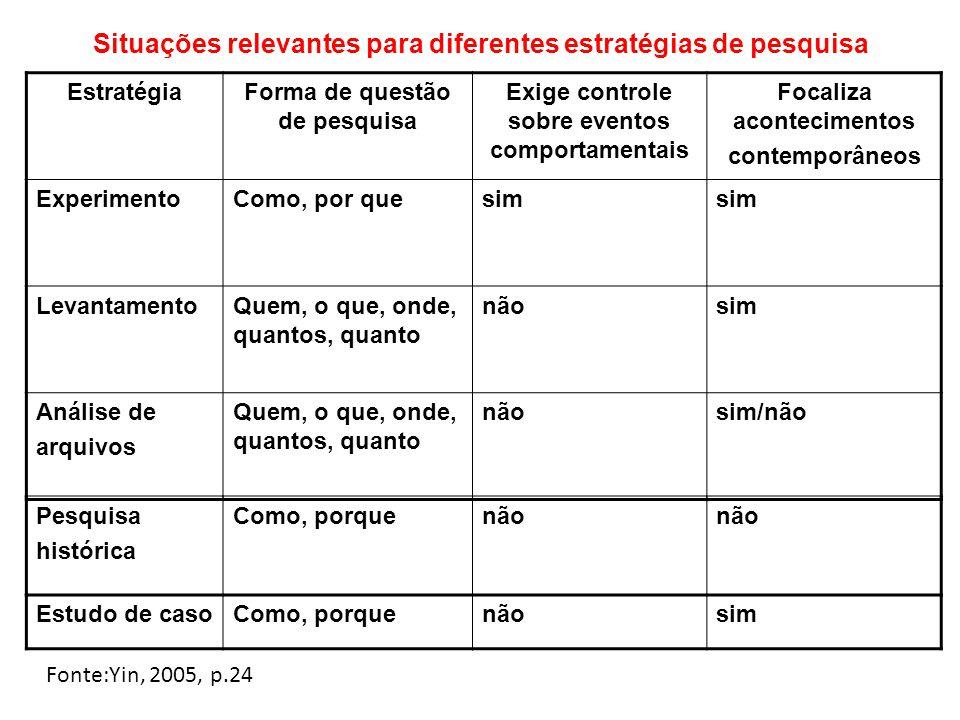 EstratégiaForma de questão de pesquisa Exige controle sobre eventos comportamentais Focaliza acontecimentos contemporâneos ExperimentoComo, por quesim LevantamentoQuem, o que, onde, quantos, quanto nãosim Análise de arquivos Quem, o que, onde, quantos, quanto nãosim/não Pesquisa histórica Como, porquenão Estudo de casoComo, porquenãosim Fonte:Yin, 2005, p.24 Situações relevantes para diferentes estratégias de pesquisa