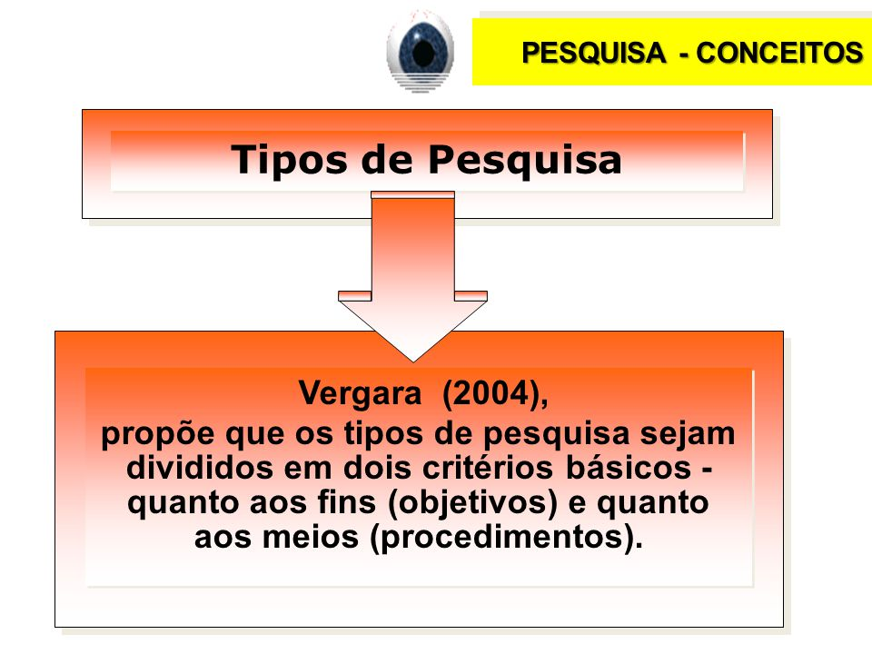 PESQUISA - CONCEITOS Tipos de Pesquisa Vergara (2004), propõe que os tipos de pesquisa sejam divididos em dois critérios básicos - quanto aos fins (objetivos) e quanto aos meios (procedimentos).