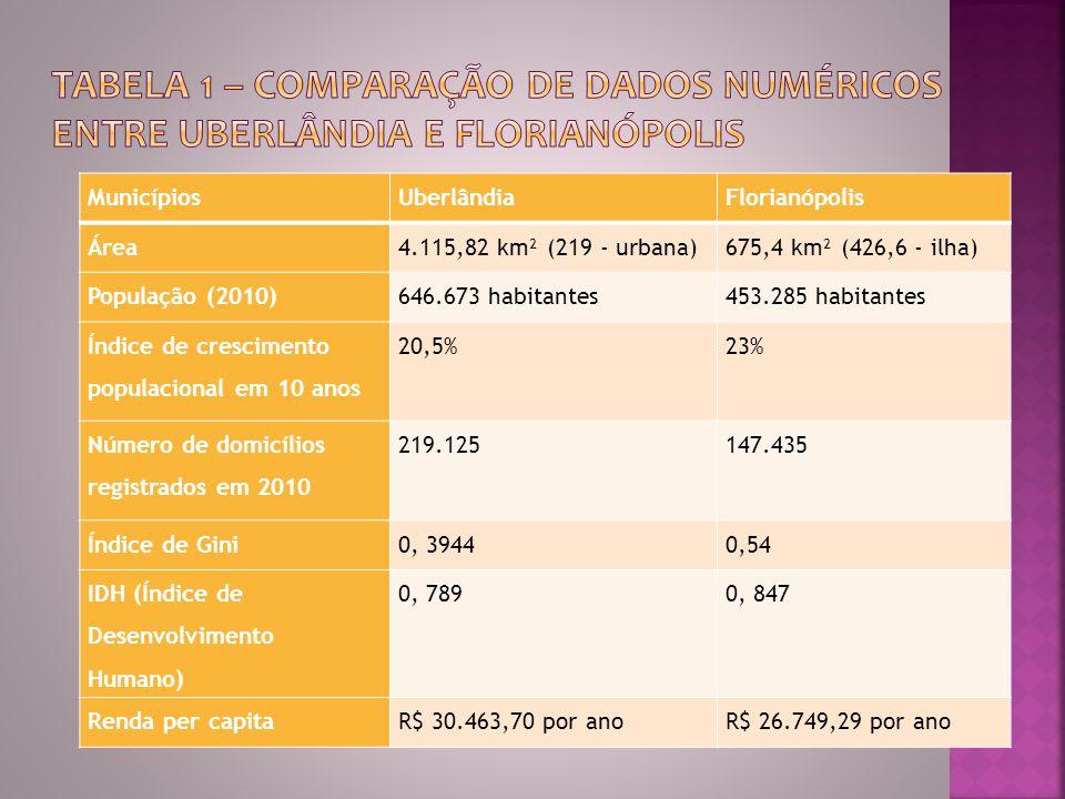 MunicípiosUberlândiaFlorianópolis Área4.115,82 km² (219 - urbana)675,4 km² (426,6 - ilha) População (2010)646.673 habitantes453.285 habitantes Índice de crescimento populacional em 10 anos 20,5%23% Número de domicílios registrados em 2010 219.125147.435 Índice de Gini0, 39440,54 IDH (Índice de Desenvolvimento Humano) 0, 7890, 847 Renda per capitaR$ 30.463,70 por anoR$ 26.749,29 por ano