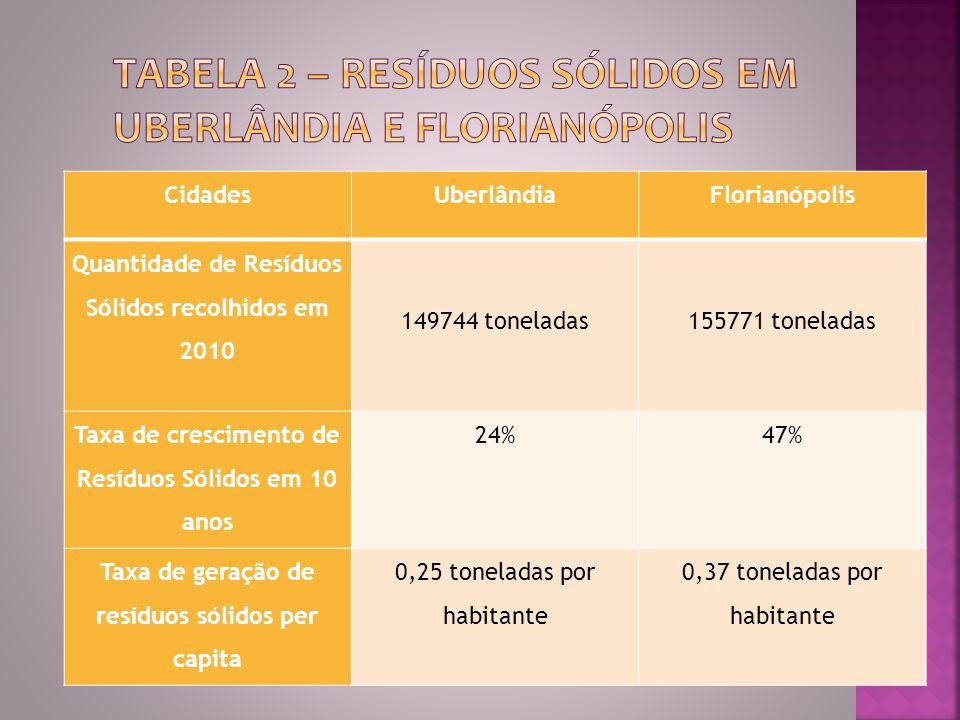 CidadesUberlândiaFlorianópolis Quantidade de Resíduos Sólidos recolhidos em 2010 149744 toneladas 155771 toneladas Taxa de crescimento de Resíduos Sólidos em 10 anos 24%47% Taxa de geração de resíduos sólidos per capita 0,25 toneladas por habitante 0,37 toneladas por habitante
