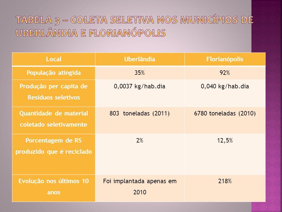 LocalUberlândiaFlorianópolis População atingida35%92% Produção per capita de Resíduos seletivos 0,0037 kg/hab.dia0,040 kg/hab.dia Quantidade de material coletado seletivamente 803 toneladas (2011)6780 toneladas (2010) Porcentagem de RS produzido que é reciclado 2%12,5% Evolução nos últimos 10 anos Foi implantada apenas em 2010 218%