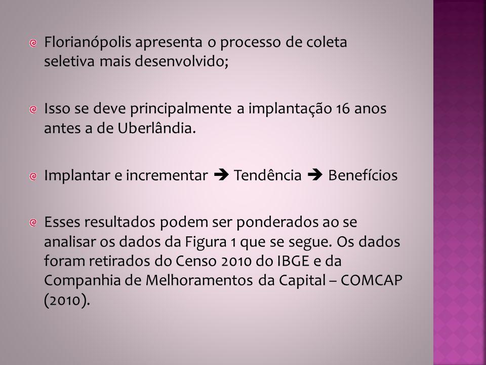 Florianópolis apresenta o processo de coleta seletiva mais desenvolvido; Isso se deve principalmente a implantação 16 anos antes a de Uberlândia. Impl