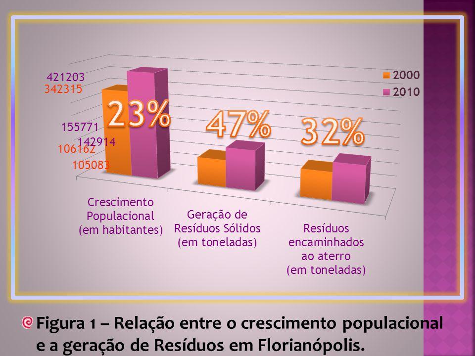 Figura 1 – Relação entre o crescimento populacional e a geração de Resíduos em Florianópolis.