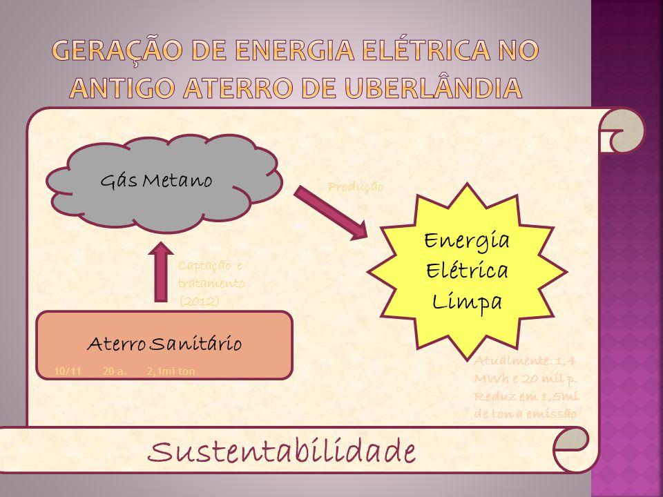 Aterro Sanitário Gás Metano Energia Elétrica Limpa Sustentabilidade 10/11 20 a. 2,1mi ton Captação e tratamento (2012) Produção Atualmente: 1,4 MWh e
