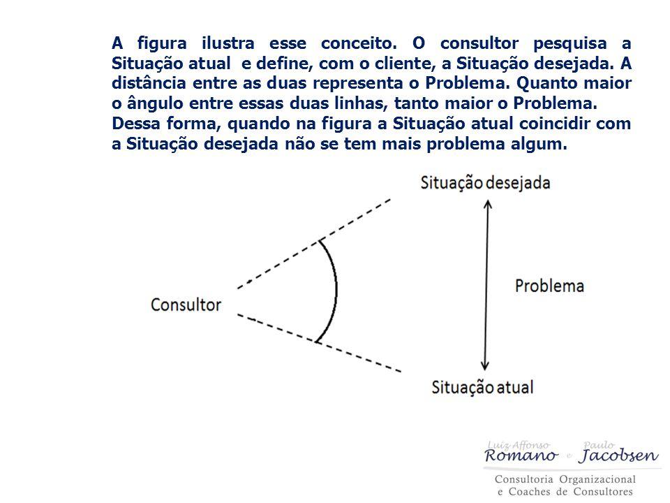 A figura ilustra esse conceito.