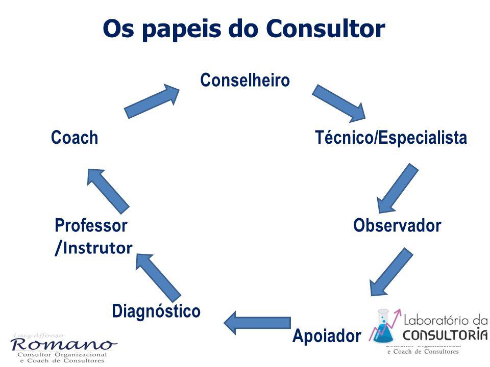 Os papeis do Consultor Professor /Instrutor Coach Observador Conselheiro Técnico/Especialista Diagnóstico Apoiador