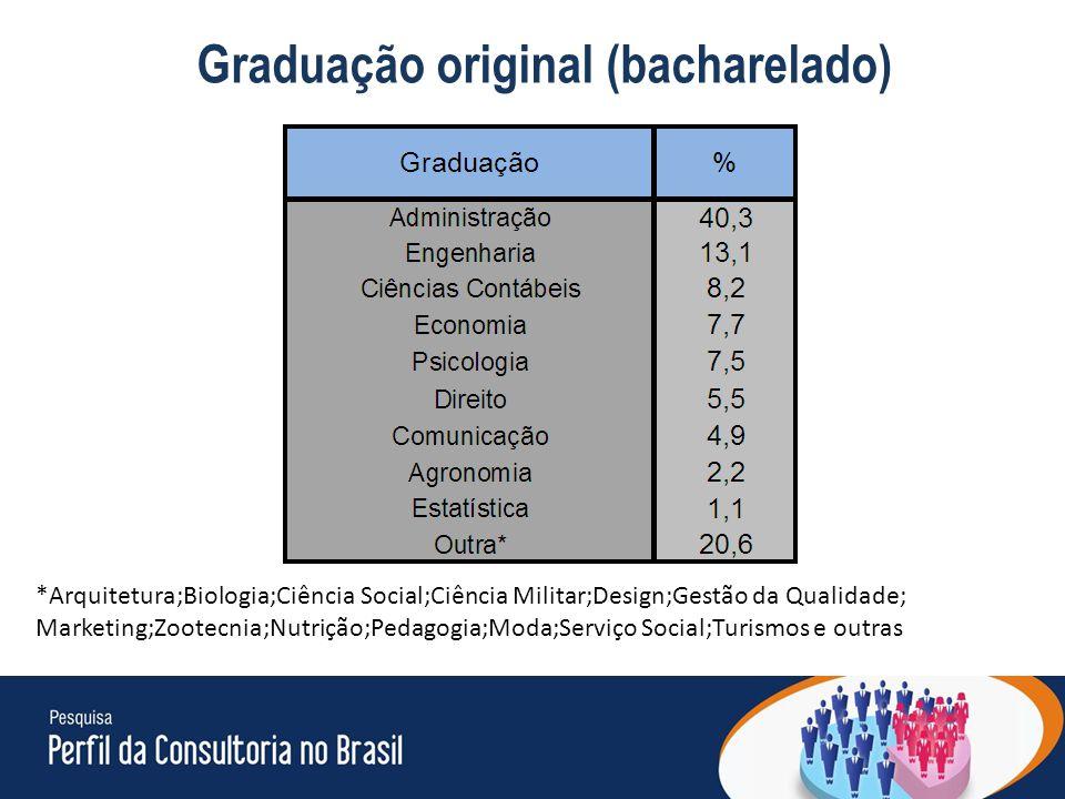 21 Graduação original (bacharelado) Resposta Múltipla *Arquitetura;Biologia;Ciência Social;Ciência Militar;Design;Gestão da Qualidade; Marketing;Zootecnia;Nutrição;Pedagogia;Moda;Serviço Social;Turismos e outras