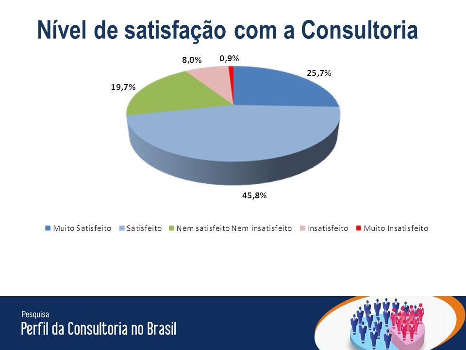 22 Nível de satisfação com a Consultoria