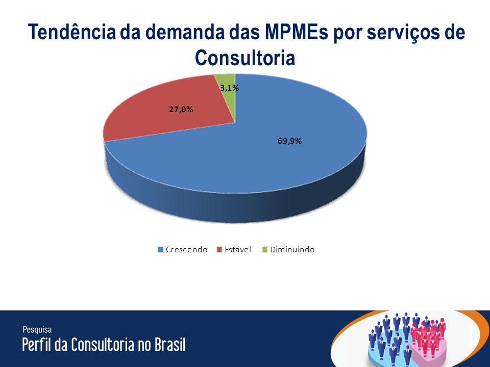 27 Tendência da demanda das MPMEs por serviços de Consultoria