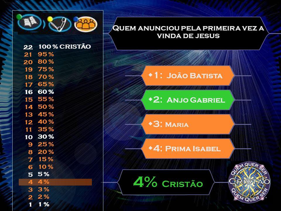 Quem anunciou pela primeira vez a vinda de jesus  3: Maria  1: João Batista 4% Cristão  4: Prima Isabel  2: Anjo Gabriel 22 21 20 19 18 17 16 15 14 13 12 11 10 9 8 7 6 5 4 3 2 1 100 % CRISTÃO 95 % 80 % 75 % 70 % 65 % 60 % 55 % 50 % 45 % 40 % 35 % 30 % 25 % 20 % 15 % 10 % 5 % 4 % 3 % 2 % 1 %