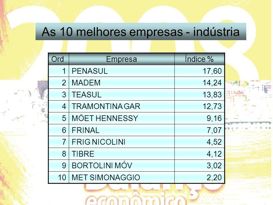 OrdEmpresaÍndice % 1PENASUL17,60 2MADEM14,24 3TEASUL13,83 4TRAMONTINA GAR12,73 5MÖET HENNESSY9,16 6FRINAL7,07 7FRIG NICOLINI4,52 8TIBRE4,12 9BORTOLINI MÓV3,02 10MET SIMONAGGIO2,20 As 10 melhores empresas - indústria