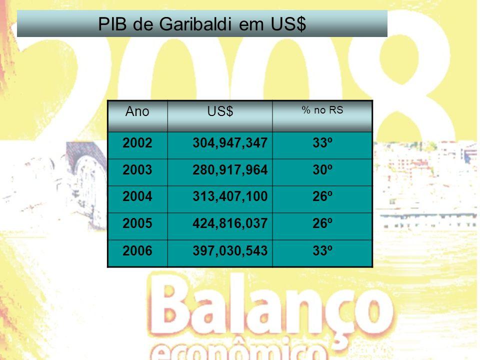 AnoUS$ % no RS 2002304,947,34733º 2003280,917,96430º 2004313,407,10026º 2005424,816,03726º 2006397,030,54333º PIB de Garibaldi em US$