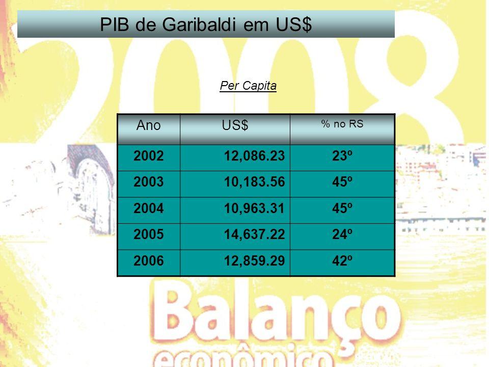 AnoUS$ % no RS 200212,086.2323º 200310,183.5645º 200410,963.3145º 200514,637.2224º 200612,859.2942º PIB de Garibaldi em US$ Per Capita