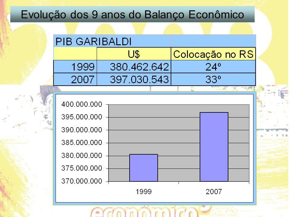 Evolução dos 9 anos do Balanço Econômico