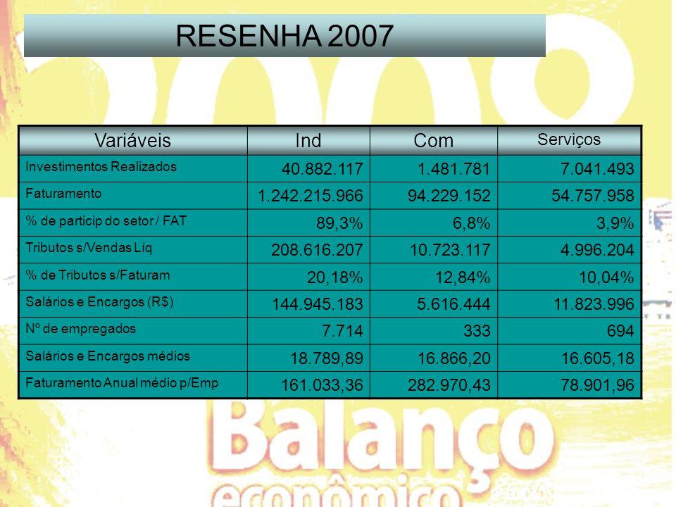 VariáveisIndCom Serviços Investimentos Realizados 40.882.1171.481.7817.041.493 Faturamento 1.242.215.96694.229.15254.757.958 % de particip do setor / FAT 89,3%6,8%3,9% Tributos s/Vendas Líq 208.616.20710.723.1174.996.204 % de Tributos s/Faturam 20,18%12,84%10,04% Salários e Encargos (R$) 144.945.1835.616.44411.823.996 Nº de empregados 7.714333694 Salários e Encargos médios 18.789,8916.866,2016.605,18 Faturamento Anual médio p/Emp 161.033,36282.970,4378.901,96 RESENHA 2007