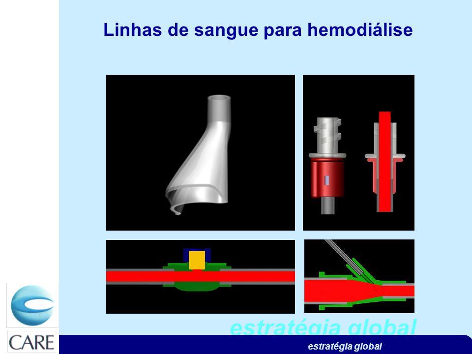 estratégia global Linhas de sangue para hemodiálise