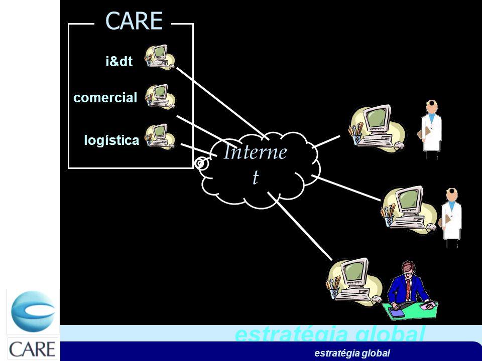 estratégia global assemblador dispositivos médicos dispositivos a desenvolver identificação / rastreabilidade linha i&d 3 sist informação e-assemblador dispositivos médicos monitorização doentes transfusionados Interne t i&dt logística CARE comercial