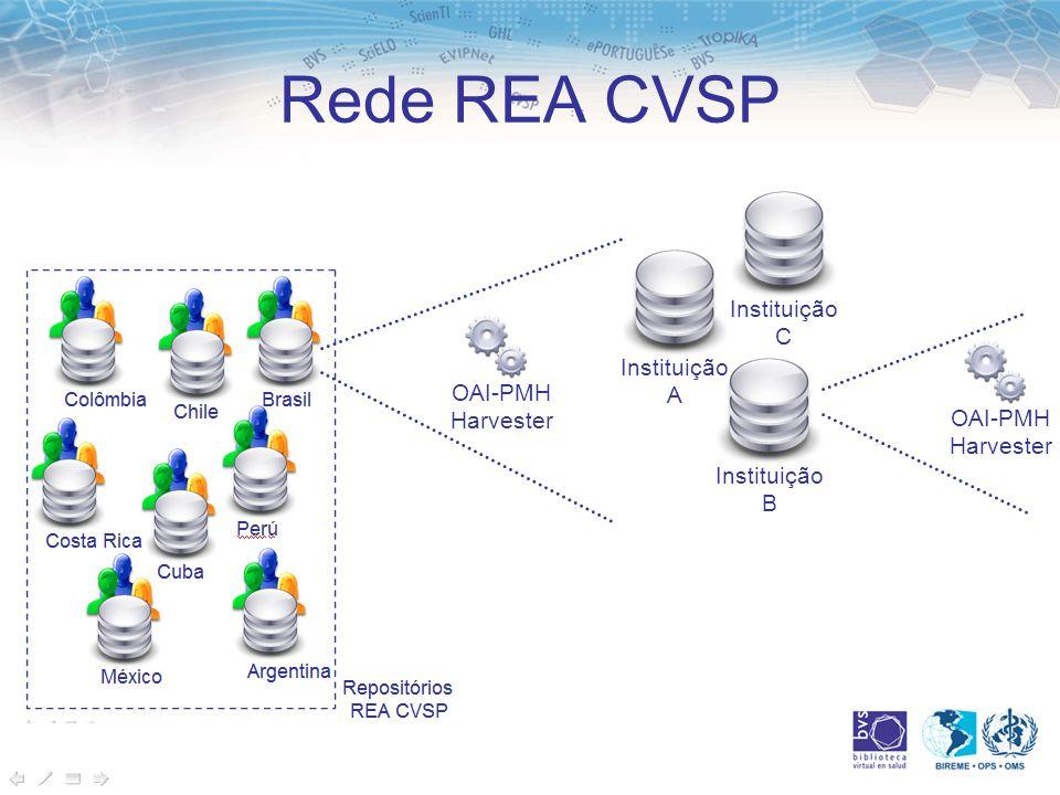 Rede REA CVSP OAI-PMH Harvester Instituição A Instituição B Instituição C OAI-PMH Harvester
