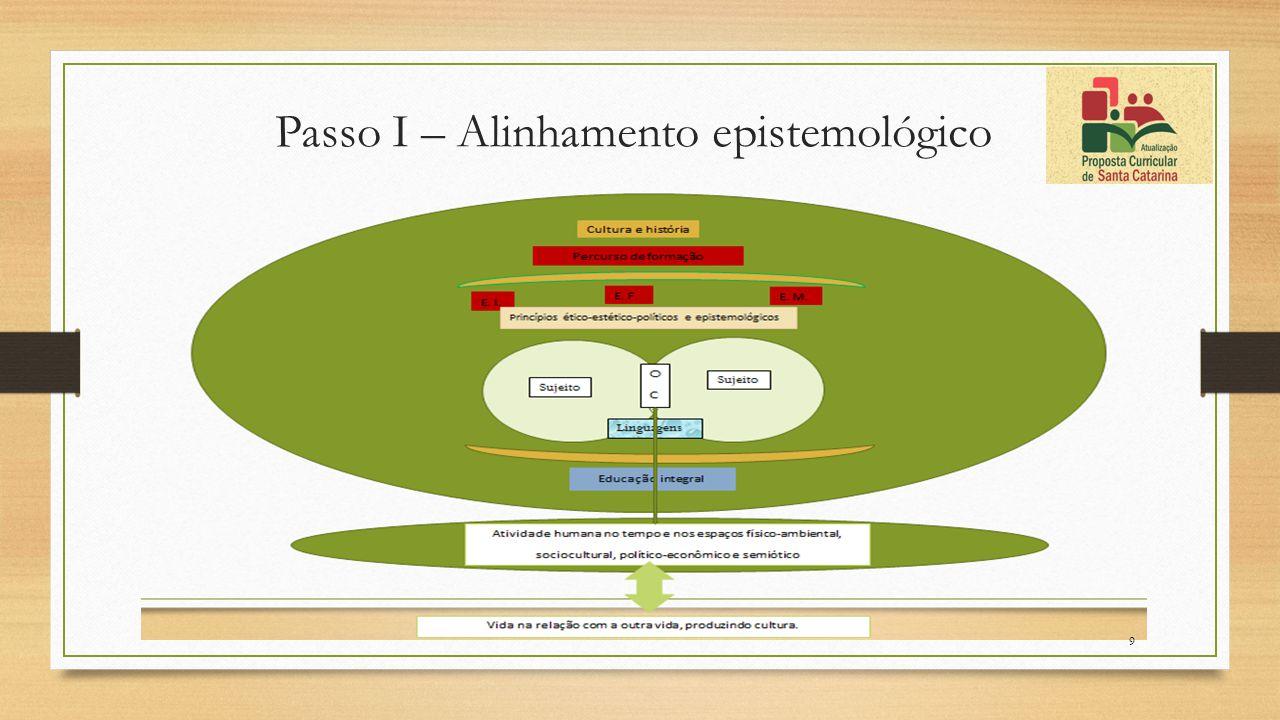 Passo I – Alinhamento epistemológico 9