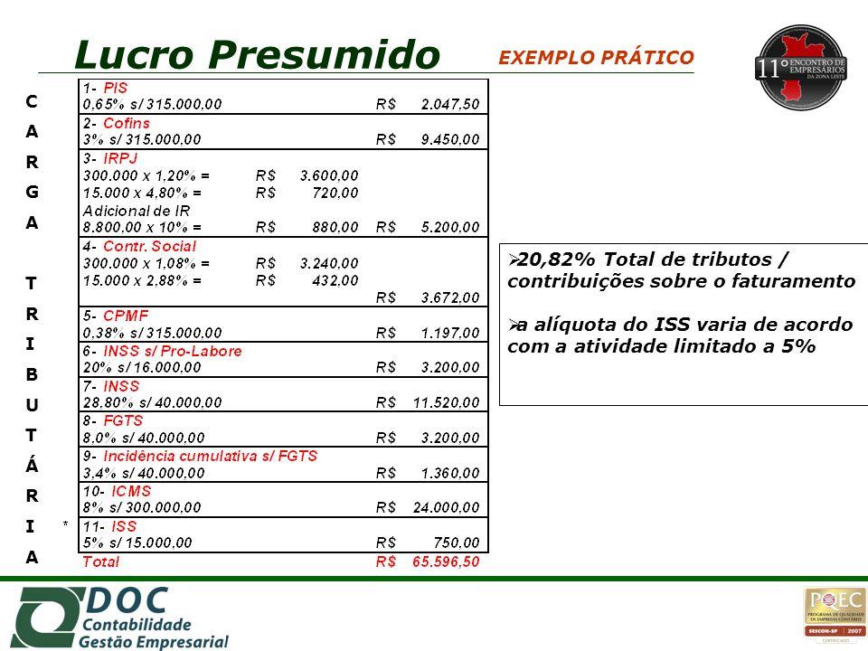 CARGATRIBUTÁRIACARGATRIBUTÁRIA EXEMPLO PRÁTICO  20,82% Total de tributos / contribuições sobre o faturamento  a alíquota do ISS varia de acordo com