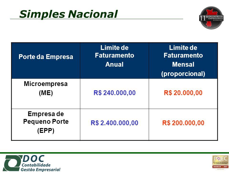 Porte da Empresa Limite de Faturamento Anual Limite de Faturamento Mensal (proporcional) Microempresa (ME)R$ 240.000,00R$ 20.000,00 Empresa de Pequeno