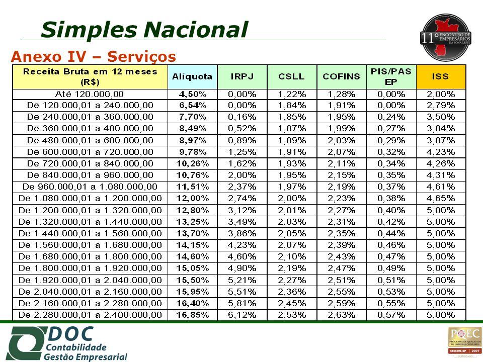 Simples Nacional Anexo IV – Serviços