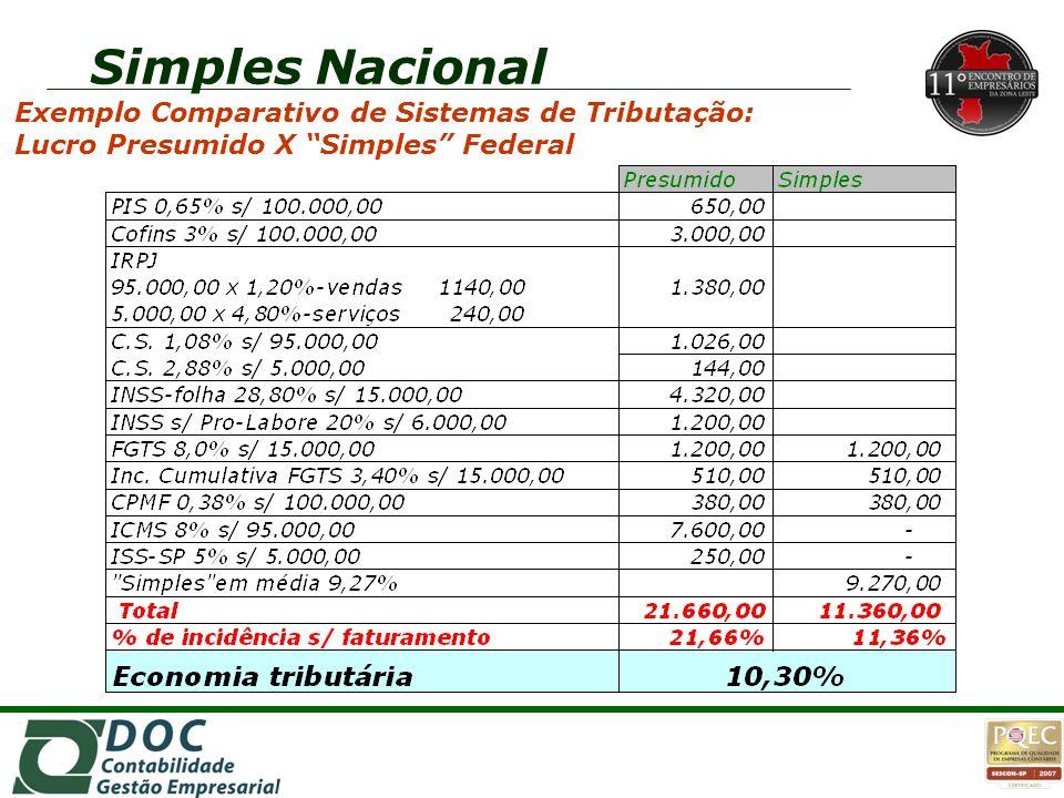"""1o1o 1o1o Exemplo Comparativo de Sistemas de Tributação: Lucro Presumido X """"Simples"""" Federal"""
