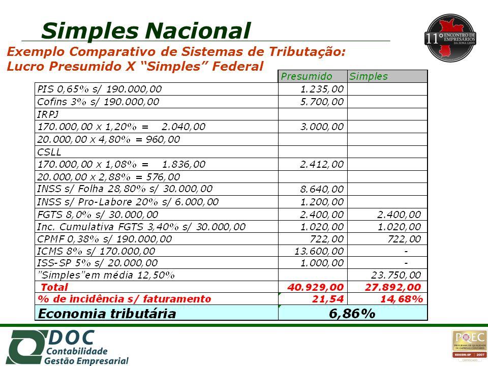 """2o2o 2o2o 1o1o 1o1o Exemplo Comparativo de Sistemas de Tributação: Lucro Presumido X """"Simples"""" Federal"""