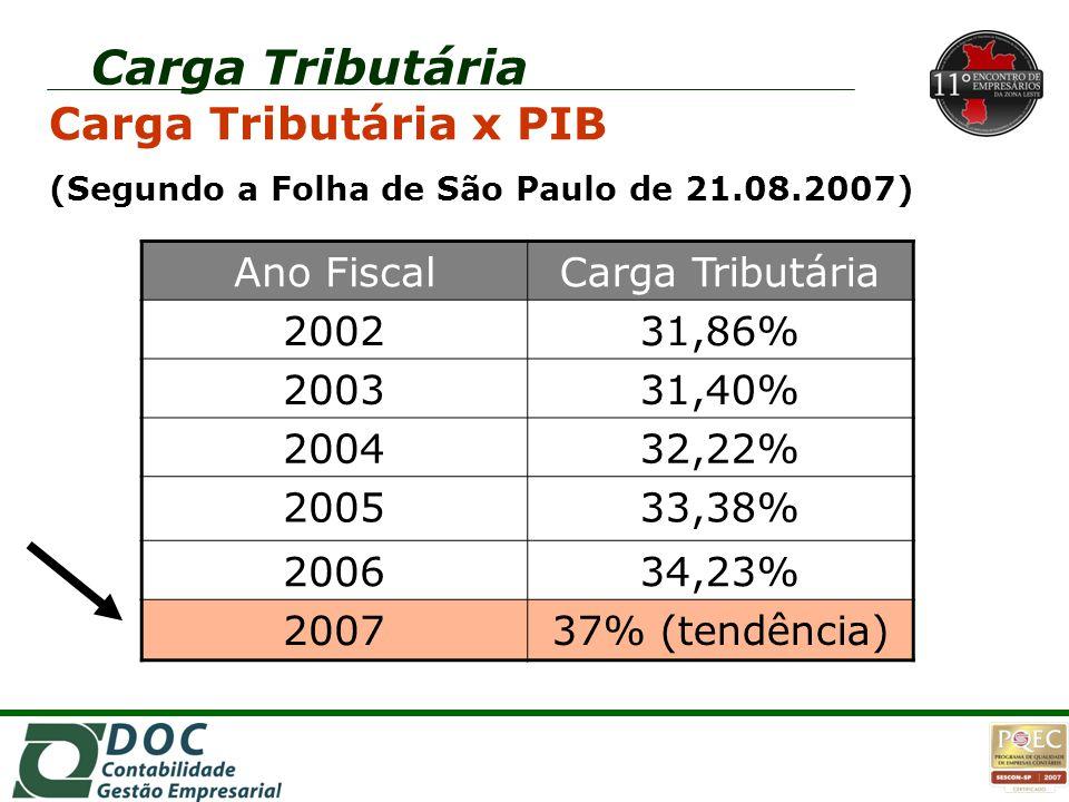 Carga Tributária Carga Tributária x PIB (Segundo a Folha de São Paulo de 21.08.2007) Ano FiscalCarga Tributária 200231,86% 200331,40% 200432,22% 20053