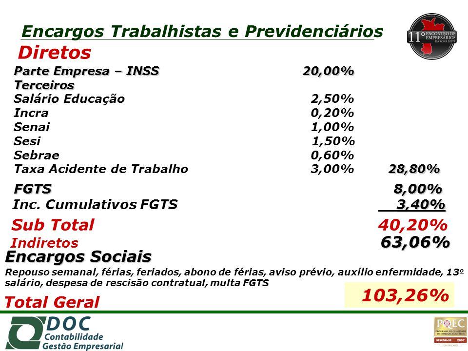 Parte Empresa – INSS20,00% Terceiros 28,80% Parte Empresa – INSS 20,00% Terceiros Salário Educação 2,50% Incra 0,20% Senai 1,00% Sesi 1,50% Sebrae 0,6