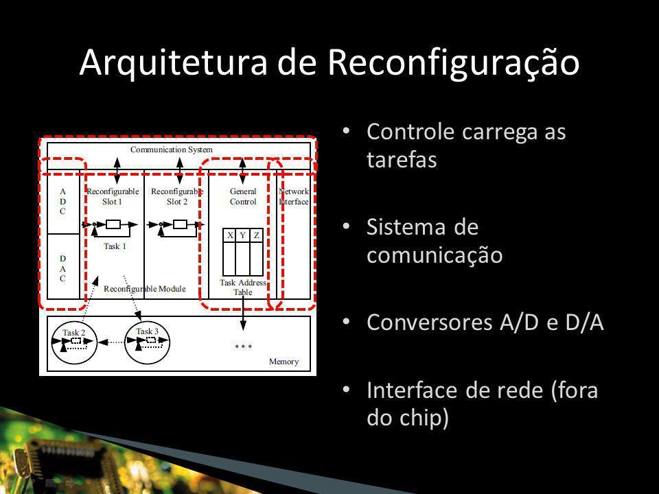 Arquitetura de Reconfiguração Controle carrega as tarefas Sistema de comunicação Conversores A/D e D/A Interface de rede (fora do chip)