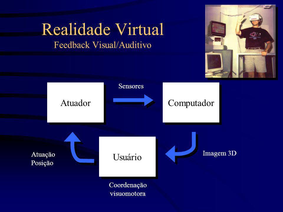 Realidade Virtual Feedback Visual/Auditivo Atuador Usuário Computador Imagem 3D Sensores Atuação Posição Coordenação visuomotora