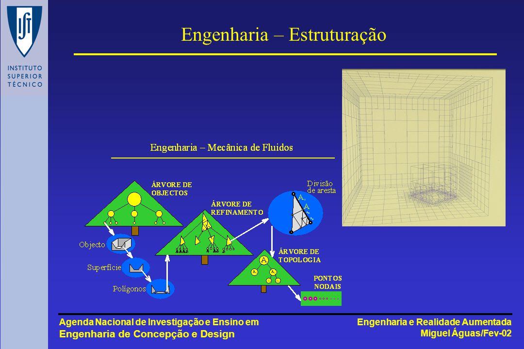 Engenharia e Realidade Aumentada Miguel Águas/Fev-02 Agenda Nacional de Investigação e Ensino em Engenharia de Concepção e Design Engenharia – Estruturação