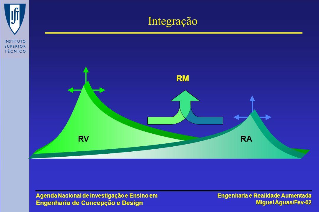 Engenharia e Realidade Aumentada Miguel Águas/Fev-02 Agenda Nacional de Investigação e Ensino em Engenharia de Concepção e Design Integração RVRA RM