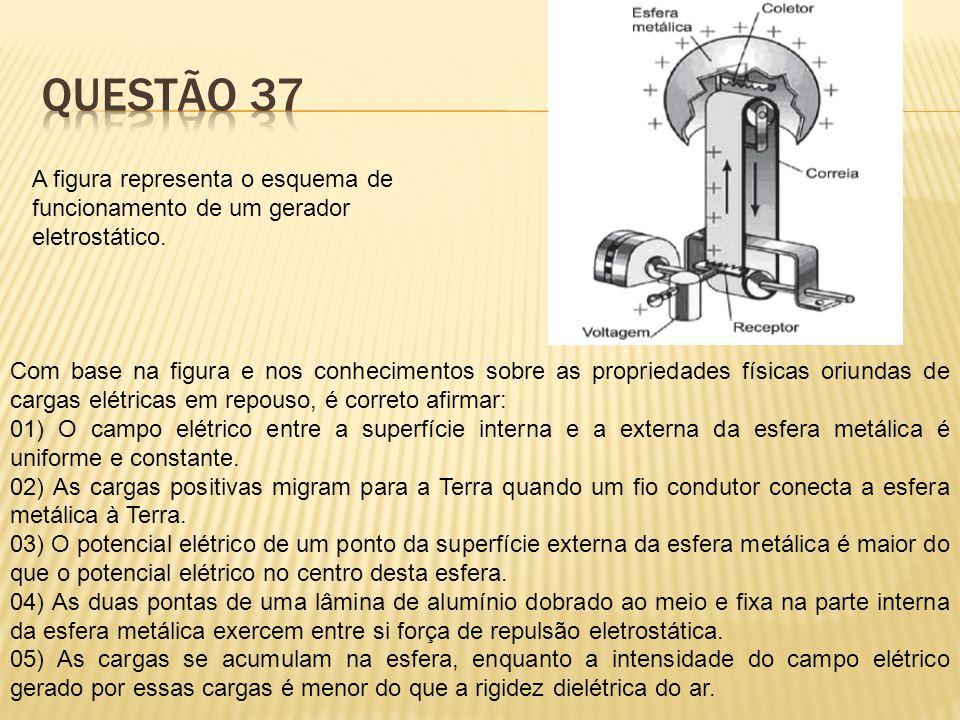 A figura representa o esquema de funcionamento de um gerador eletrostático. Com base na figura e nos conhecimentos sobre as propriedades físicas oriun