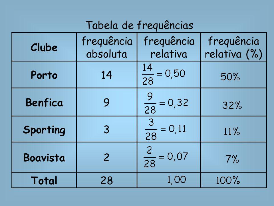 Tabela de frequências Clube frequência absoluta frequência relativa frequência relativa (%) Porto14 Benfica9 Sporting3 Boavista2 Total28