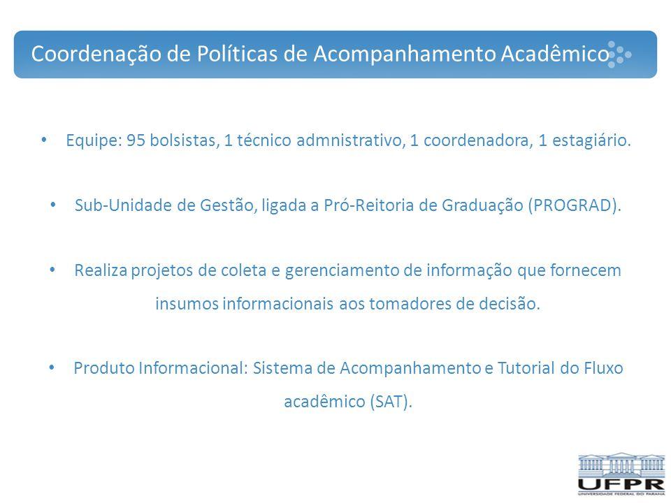 Coordenação de Políticas de Acompanhamento Acadêmico Equipe: 95 bolsistas, 1 técnico admnistrativo, 1 coordenadora, 1 estagiário. Sub-Unidade de Gestã