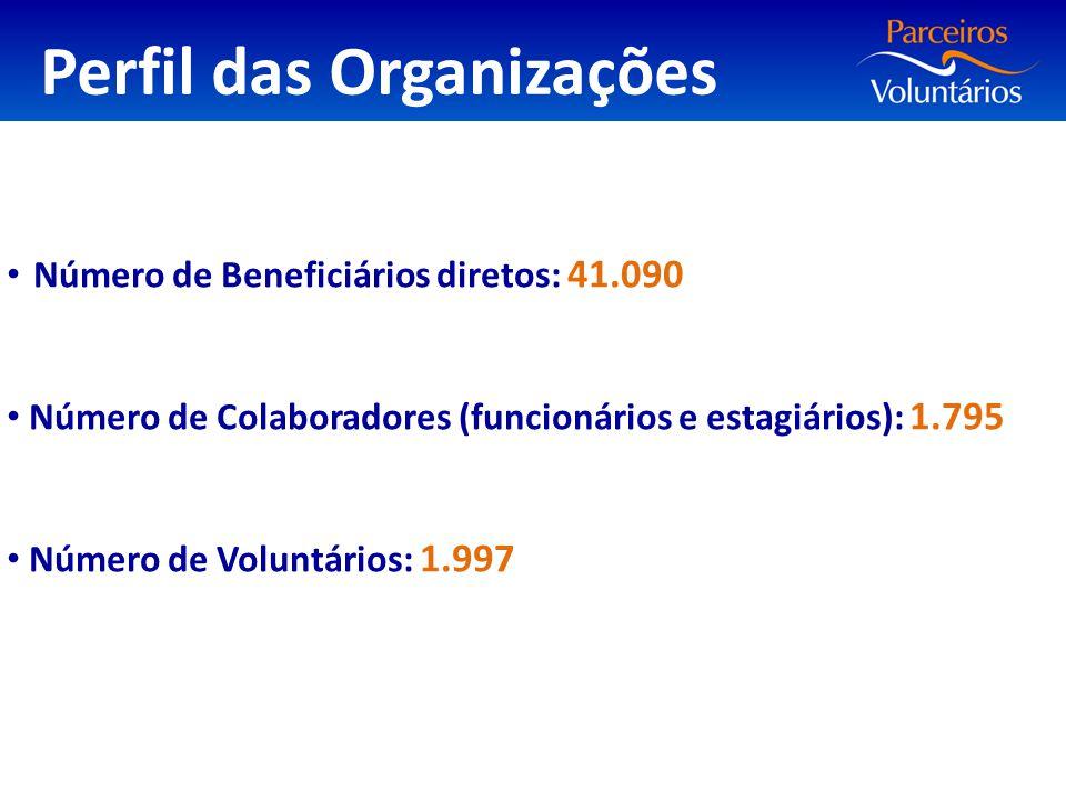 Número de Beneficiários diretos: 41.090 Número de Colaboradores (funcionários e estagiários): 1.795 Número de Voluntários: 1.997