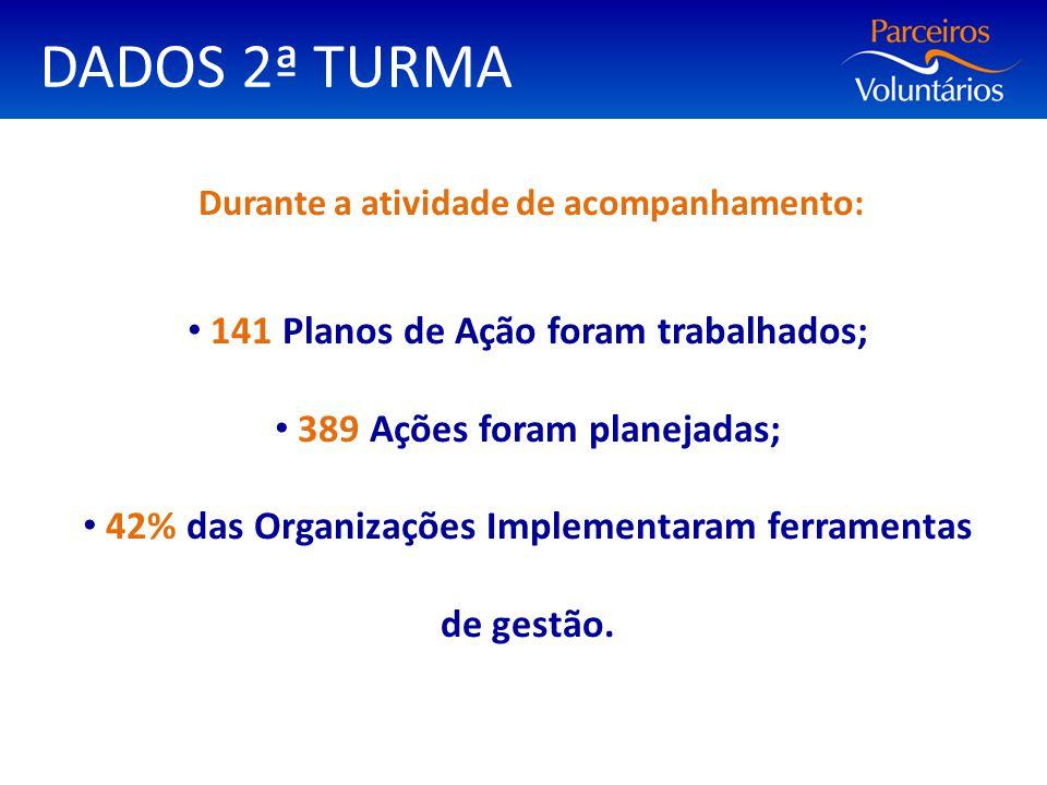 DADOS 2ª TURMA Durante a atividade de acompanhamento: 141 Planos de Ação foram trabalhados; 389 Ações foram planejadas; 42% das Organizações Implement