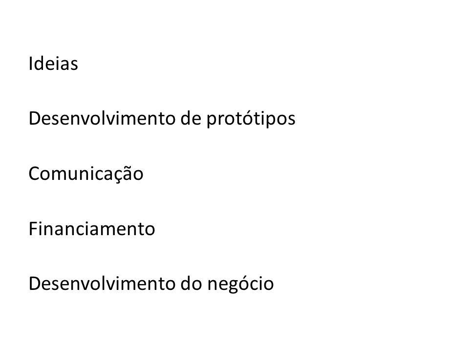 Ideias Desenvolvimento de protótipos Comunicação Financiamento Desenvolvimento do negócio