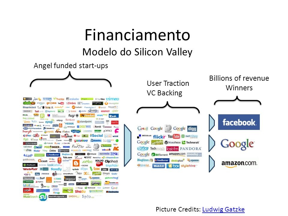 Picture Credits: Ludwig GatzkeLudwig Gatzke Angel funded start-ups User Traction VC Backing Billions of revenue Winners Financiamento Modelo do Silicon Valley