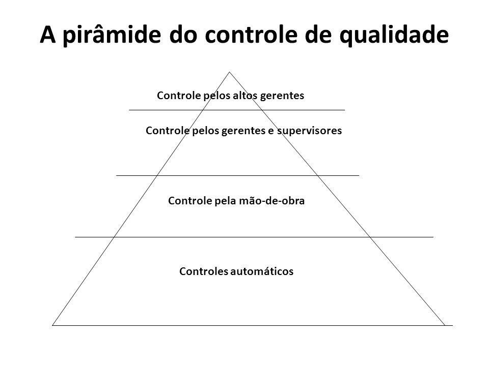A pirâmide do controle de qualidade Controle pelos altos gerentes Controle pelos gerentes e supervisores Controle pela mão-de-obra Controles automátic
