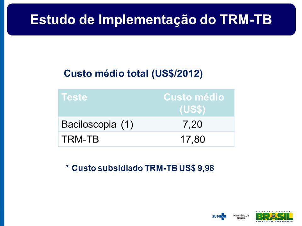 Teste Custo médio (US$) Baciloscopia (1)7,20 TRM-TB17,80 Custo médio total (US$/2012) * Custo subsidiado TRM-TB US$ 9,98 Estudo de Implementação do TR
