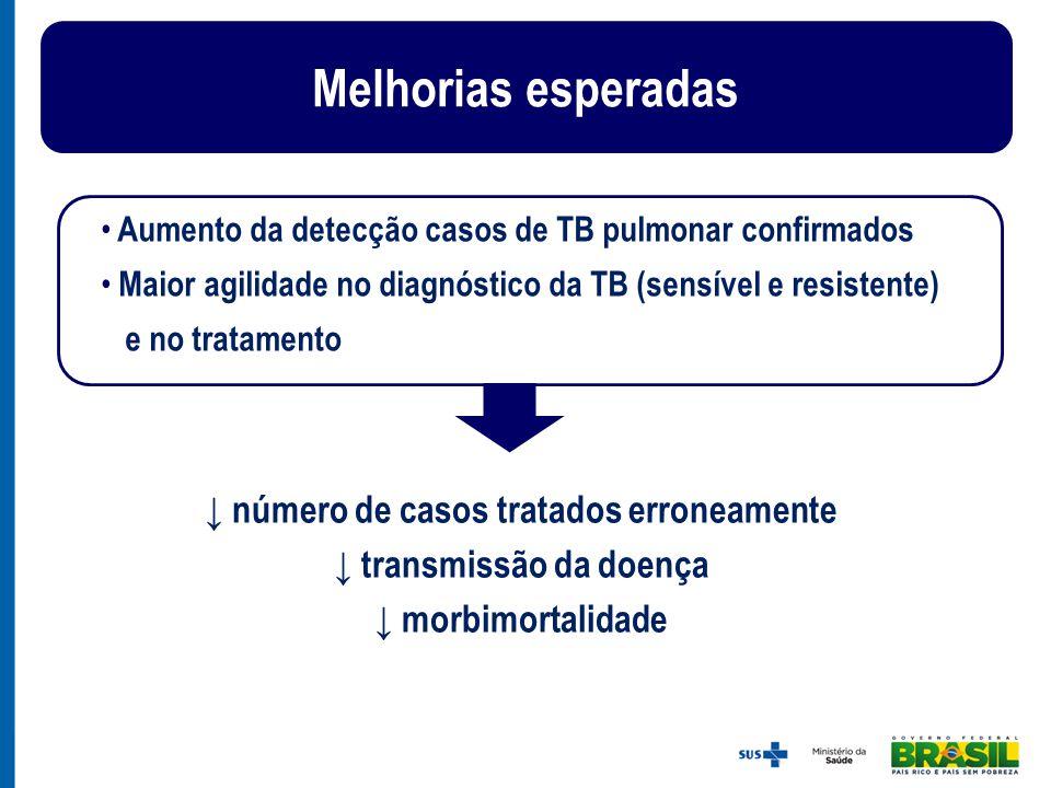 ↓ número de casos tratados erroneamente ↓ transmissão da doença ↓ morbimortalidade Melhorias esperadas Aumento da detecção casos de TB pulmonar confir