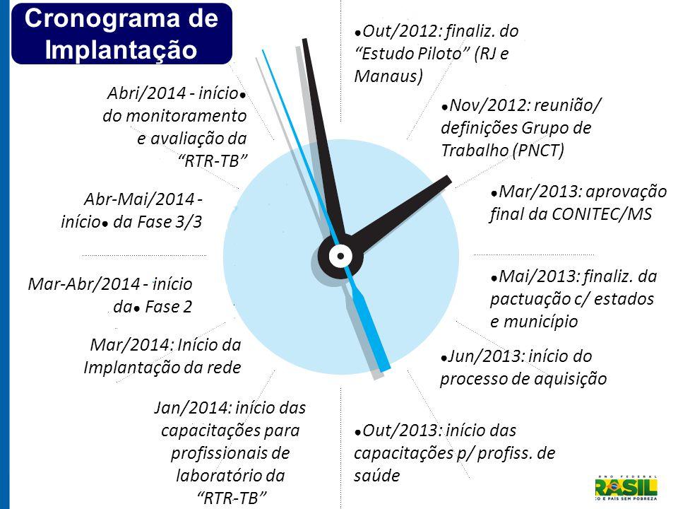 """● Out/2012: finaliz. do """"Estudo Piloto"""" (RJ e Manaus) ● Nov/2012: reunião/ definições Grupo de Trabalho (PNCT) ● Mar/2013: aprovação final da CONITEC/"""