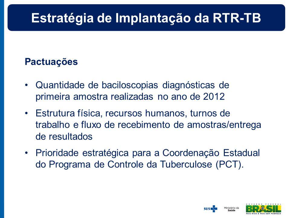 Pactuações Quantidade de baciloscopias diagnósticas de primeira amostra realizadas no ano de 2012 Estrutura física, recursos humanos, turnos de trabal